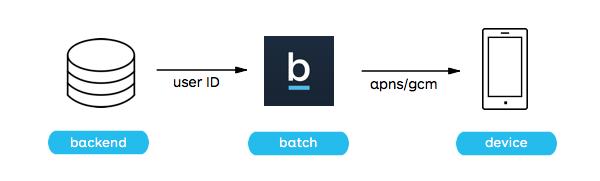 API transactional